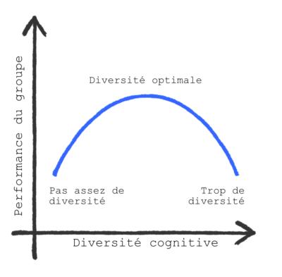 La courbe en U qui explique l'importance de bien doser la diversité cognitive d'un groupe.